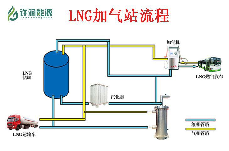 LNG加气站安全防范系统